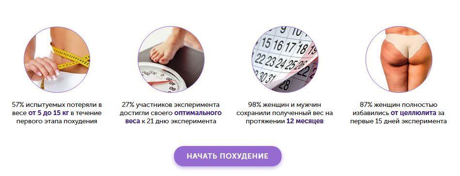 StepToSlim (СтепТоСлим) капли для похудения: быстро и эффективно